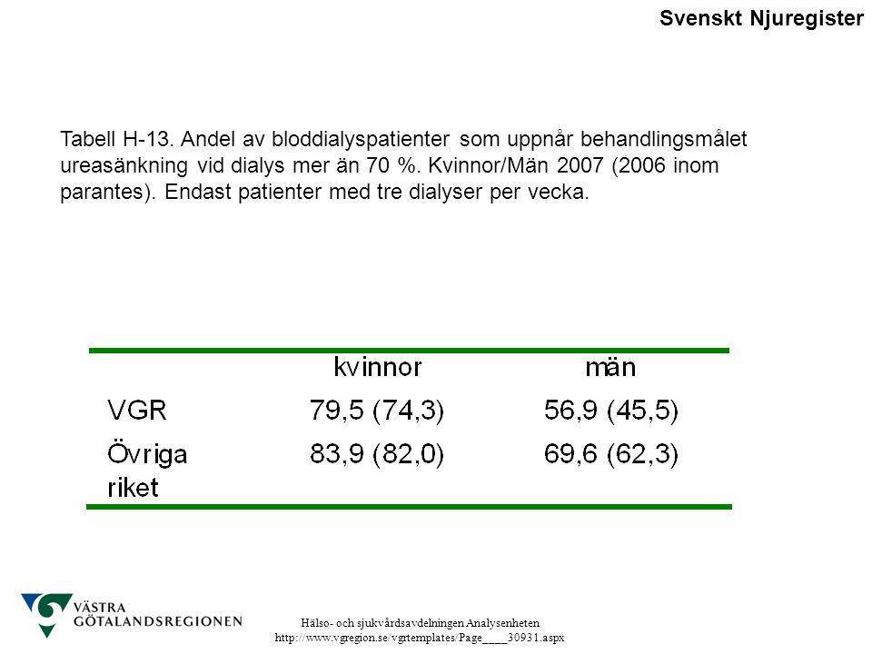 Hälso- och sjukvårdsavdelningen Analysenheten http://www.vgregion.se/vgrtemplates/Page____30931.aspx Tabell H-13. Andel av bloddialyspatienter som upp