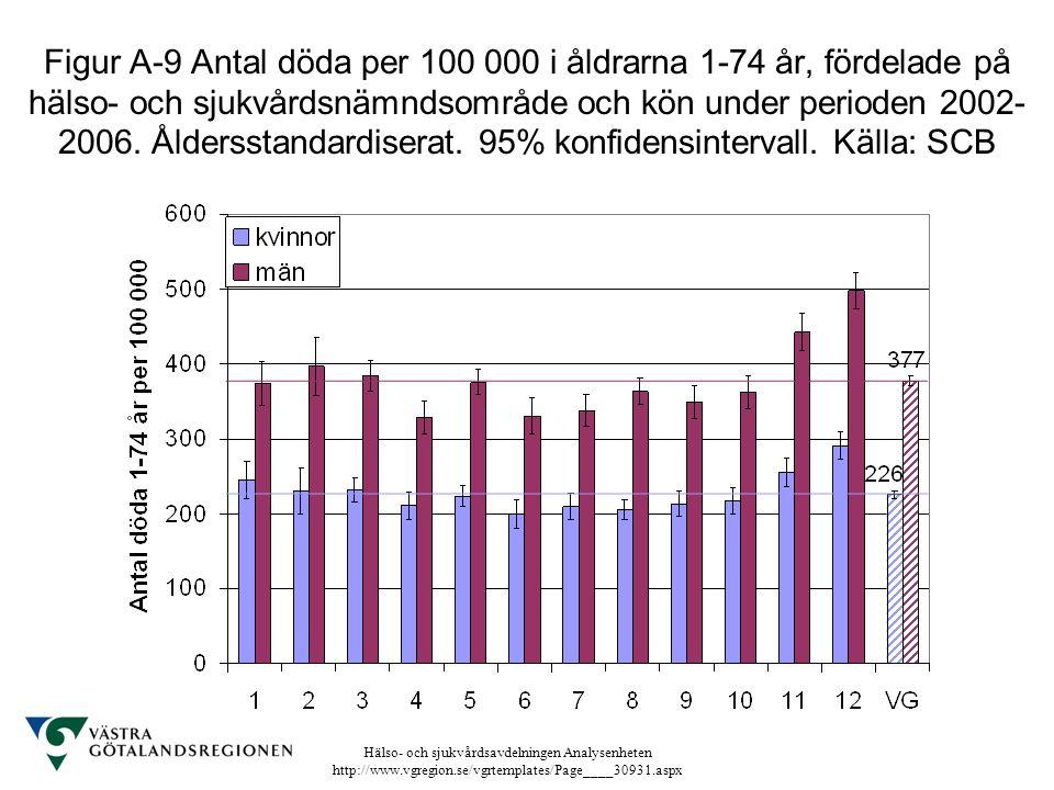 Hälso- och sjukvårdsavdelningen Analysenheten http://www.vgregion.se/vgrtemplates/Page____30931.aspx Figur A-9 Antal döda per 100 000 i åldrarna 1-74