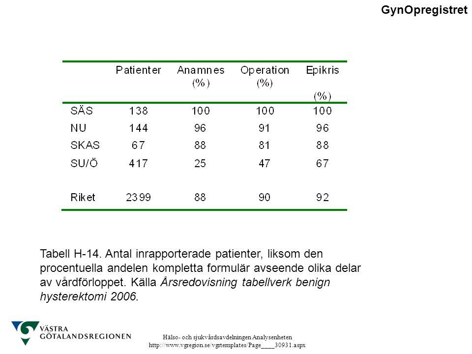 Hälso- och sjukvårdsavdelningen Analysenheten http://www.vgregion.se/vgrtemplates/Page____30931.aspx Tabell H-14. Antal inrapporterade patienter, liks