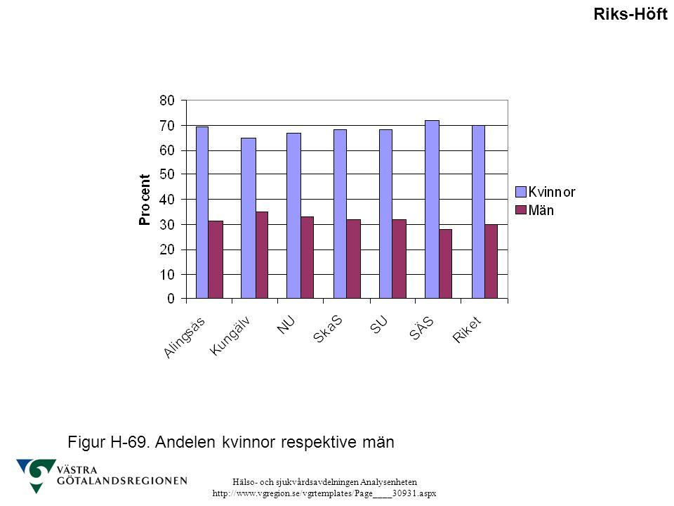 Hälso- och sjukvårdsavdelningen Analysenheten http://www.vgregion.se/vgrtemplates/Page____30931.aspx Figur H-69. Andelen kvinnor respektive män Riks-H