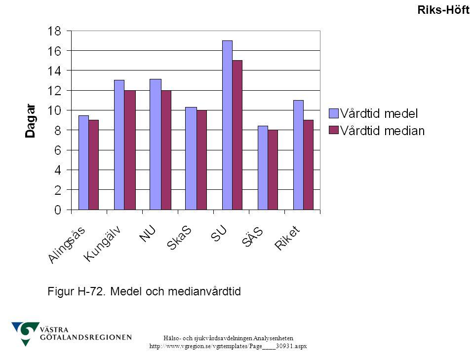 Hälso- och sjukvårdsavdelningen Analysenheten http://www.vgregion.se/vgrtemplates/Page____30931.aspx Figur H-72. Medel och medianvårdtid Riks-Höft
