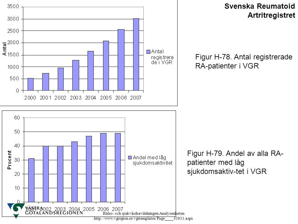 Hälso- och sjukvårdsavdelningen Analysenheten http://www.vgregion.se/vgrtemplates/Page____30931.aspx Figur H-78. Antal registrerade RA-patienter i VGR