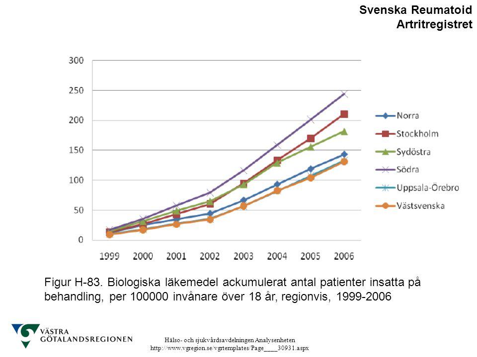 Hälso- och sjukvårdsavdelningen Analysenheten http://www.vgregion.se/vgrtemplates/Page____30931.aspx Figur H-83. Biologiska läkemedel ackumulerat anta