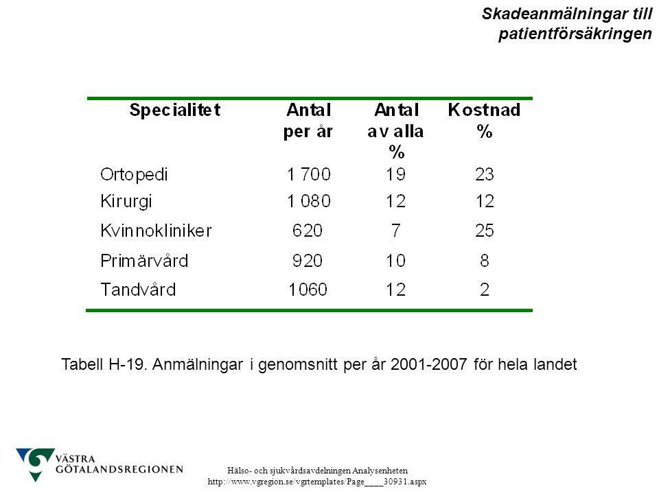 Hälso- och sjukvårdsavdelningen Analysenheten http://www.vgregion.se/vgrtemplates/Page____30931.aspx Tabell H-19. Anmälningar i genomsnitt per år 2001