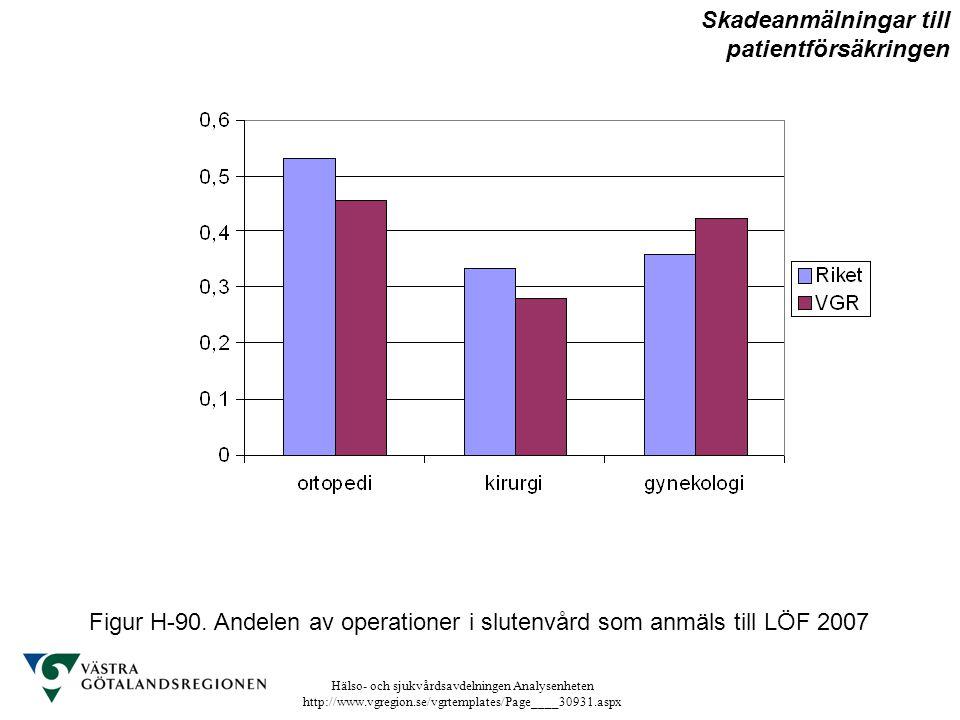 Hälso- och sjukvårdsavdelningen Analysenheten http://www.vgregion.se/vgrtemplates/Page____30931.aspx Figur H-90. Andelen av operationer i slutenvård s