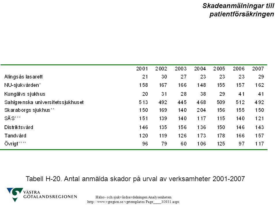 Hälso- och sjukvårdsavdelningen Analysenheten http://www.vgregion.se/vgrtemplates/Page____30931.aspx Tabell H-20. Antal anmälda skador på urval av ver