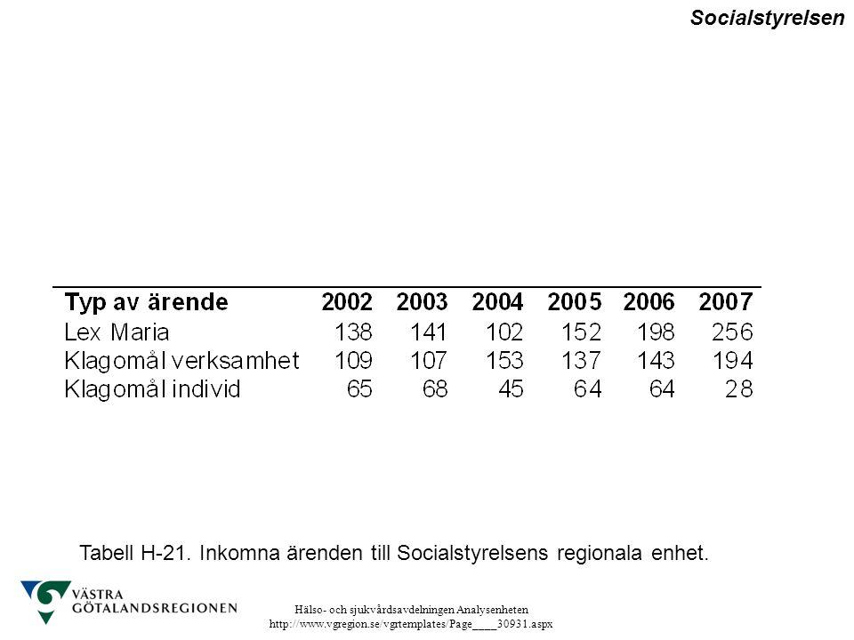 Hälso- och sjukvårdsavdelningen Analysenheten http://www.vgregion.se/vgrtemplates/Page____30931.aspx Tabell H-21. Inkomna ärenden till Socialstyrelsen