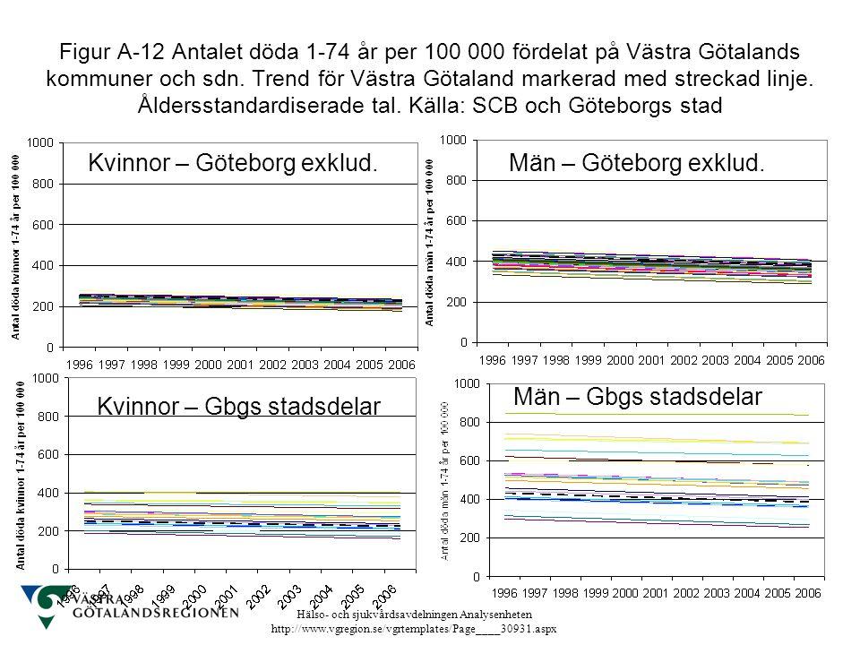 Hälso- och sjukvårdsavdelningen Analysenheten http://www.vgregion.se/vgrtemplates/Page____30931.aspx Figur A-12 Antalet döda 1-74 år per 100 000 förde