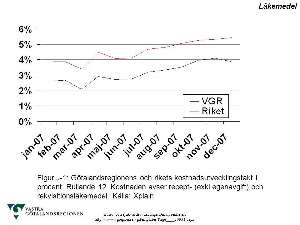 Hälso- och sjukvårdsavdelningen Analysenheten http://www.vgregion.se/vgrtemplates/Page____30931.aspx Figur J-1: Götalandsregionens och rikets kostnads