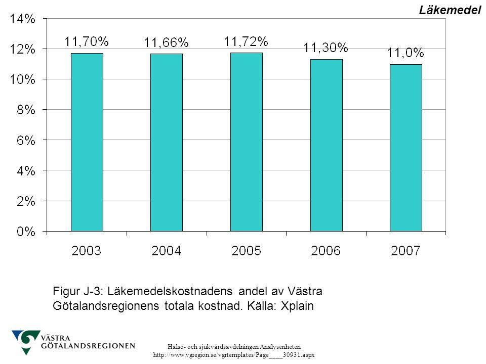 Hälso- och sjukvårdsavdelningen Analysenheten http://www.vgregion.se/vgrtemplates/Page____30931.aspx Figur J-3: Läkemedelskostnadens andel av Västra G