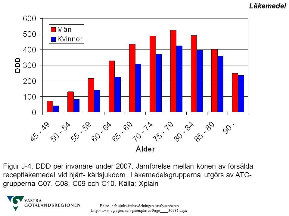 Hälso- och sjukvårdsavdelningen Analysenheten http://www.vgregion.se/vgrtemplates/Page____30931.aspx Figur J-4: DDD per invånare under 2007. Jämförels