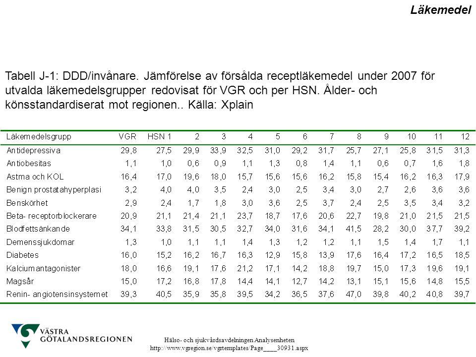 Hälso- och sjukvårdsavdelningen Analysenheten http://www.vgregion.se/vgrtemplates/Page____30931.aspx Tabell J-1: DDD/invånare. Jämförelse av försålda