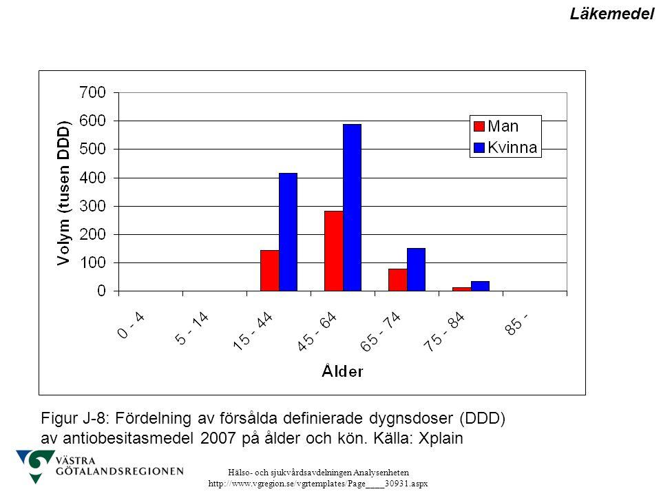 Hälso- och sjukvårdsavdelningen Analysenheten http://www.vgregion.se/vgrtemplates/Page____30931.aspx Figur J-8: Fördelning av försålda definierade dyg