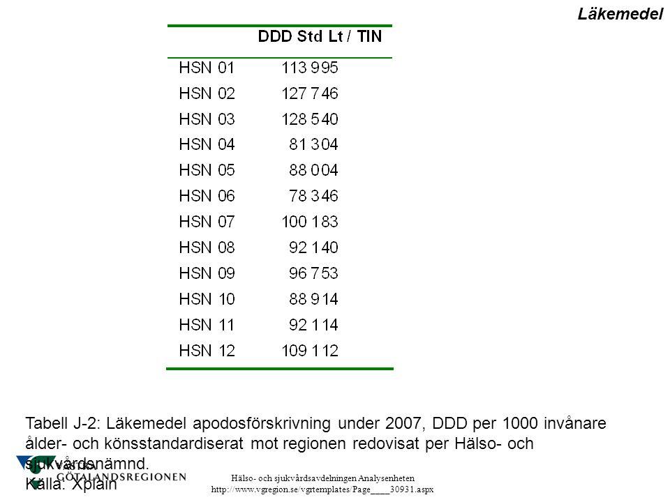 Hälso- och sjukvårdsavdelningen Analysenheten http://www.vgregion.se/vgrtemplates/Page____30931.aspx Tabell J-2: Läkemedel apodosförskrivning under 20