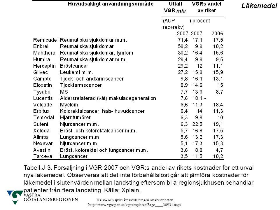Hälso- och sjukvårdsavdelningen Analysenheten http://www.vgregion.se/vgrtemplates/Page____30931.aspx Tabell.J-3. Försäljning i VGR 2007 och VGR:s ande