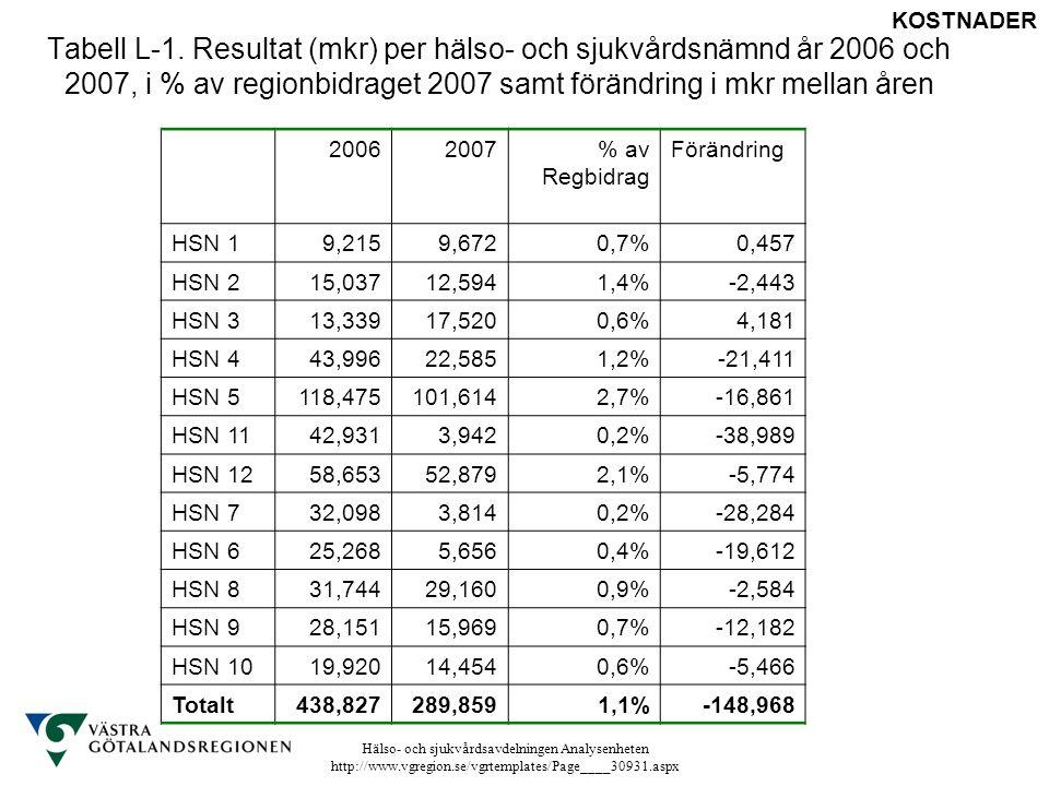 Hälso- och sjukvårdsavdelningen Analysenheten http://www.vgregion.se/vgrtemplates/Page____30931.aspx Tabell L-1. Resultat (mkr) per hälso- och sjukvår