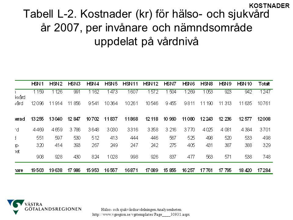 Hälso- och sjukvårdsavdelningen Analysenheten http://www.vgregion.se/vgrtemplates/Page____30931.aspx Tabell L-2. Kostnader (kr) för hälso- och sjukvår