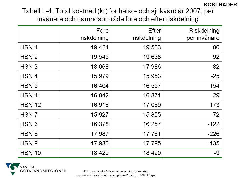 Hälso- och sjukvårdsavdelningen Analysenheten http://www.vgregion.se/vgrtemplates/Page____30931.aspx Tabell L-4. Total kostnad (kr) för hälso- och sju
