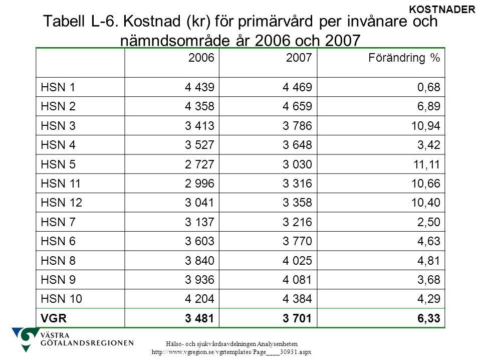 Hälso- och sjukvårdsavdelningen Analysenheten http://www.vgregion.se/vgrtemplates/Page____30931.aspx Tabell L-6. Kostnad (kr) för primärvård per invån