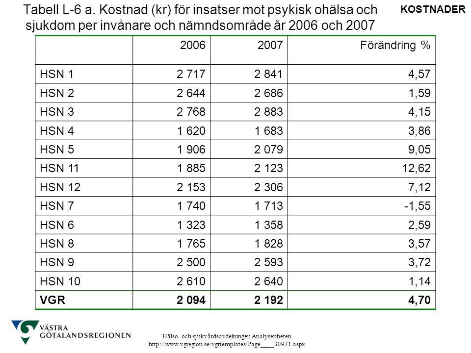 Hälso- och sjukvårdsavdelningen Analysenheten http://www.vgregion.se/vgrtemplates/Page____30931.aspx Tabell L-6 a. Kostnad (kr) för insatser mot psyki