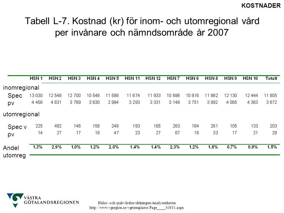 Hälso- och sjukvårdsavdelningen Analysenheten http://www.vgregion.se/vgrtemplates/Page____30931.aspx Tabell L-7. Kostnad (kr) för inom- och utomregion