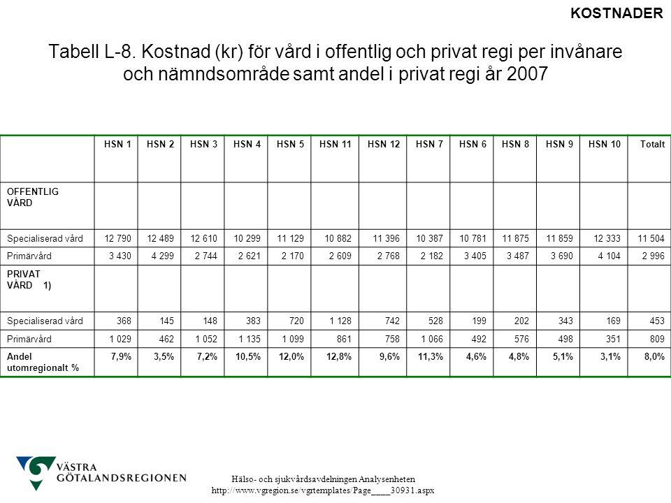 Hälso- och sjukvårdsavdelningen Analysenheten http://www.vgregion.se/vgrtemplates/Page____30931.aspx Tabell L-8. Kostnad (kr) för vård i offentlig och