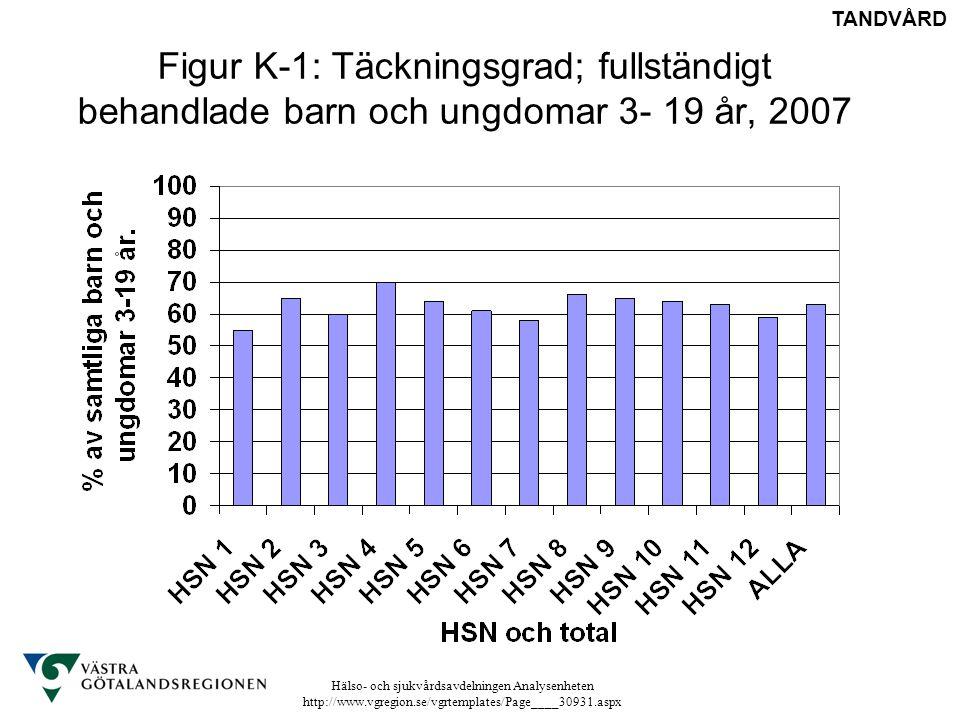 Hälso- och sjukvårdsavdelningen Analysenheten http://www.vgregion.se/vgrtemplates/Page____30931.aspx Figur K-1: Täckningsgrad; fullständigt behandlade