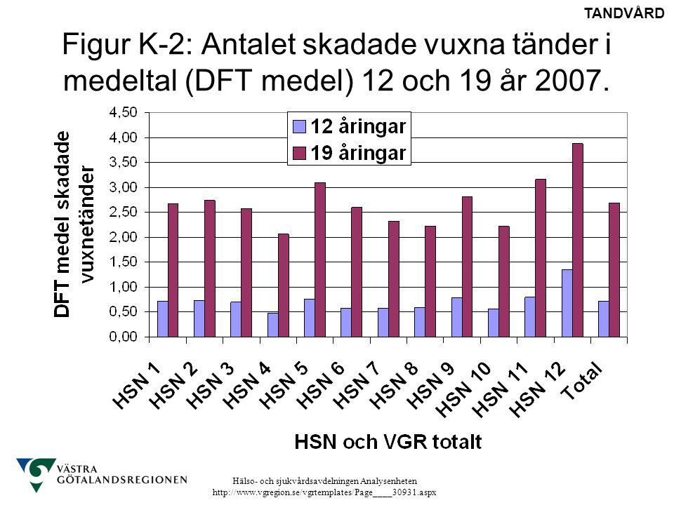 Hälso- och sjukvårdsavdelningen Analysenheten http://www.vgregion.se/vgrtemplates/Page____30931.aspx Figur K-2: Antalet skadade vuxna tänder i medelta