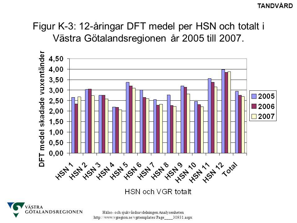 Hälso- och sjukvårdsavdelningen Analysenheten http://www.vgregion.se/vgrtemplates/Page____30931.aspx Figur K-3: 12-åringar DFT medel per HSN och total