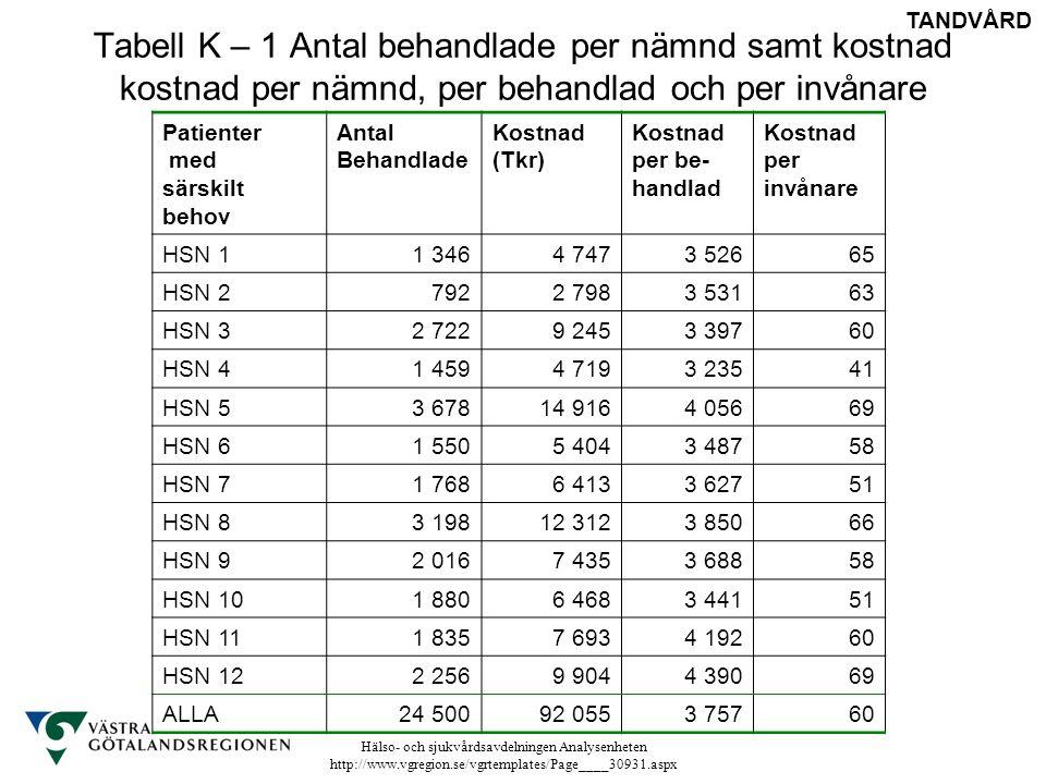 Hälso- och sjukvårdsavdelningen Analysenheten http://www.vgregion.se/vgrtemplates/Page____30931.aspx Tabell K – 1 Antal behandlade per nämnd samt kost