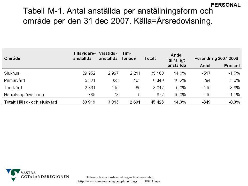 Hälso- och sjukvårdsavdelningen Analysenheten http://www.vgregion.se/vgrtemplates/Page____30931.aspx Tabell M-1. Antal anställda per anställningsform