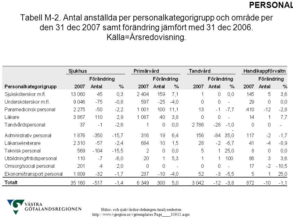 Hälso- och sjukvårdsavdelningen Analysenheten http://www.vgregion.se/vgrtemplates/Page____30931.aspx Tabell M-2. Antal anställda per personalkategorig