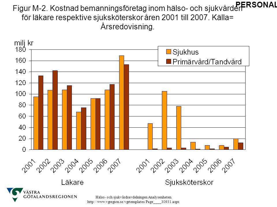 Hälso- och sjukvårdsavdelningen Analysenheten http://www.vgregion.se/vgrtemplates/Page____30931.aspx Figur M-2. Kostnad bemanningsföretag inom hälso-