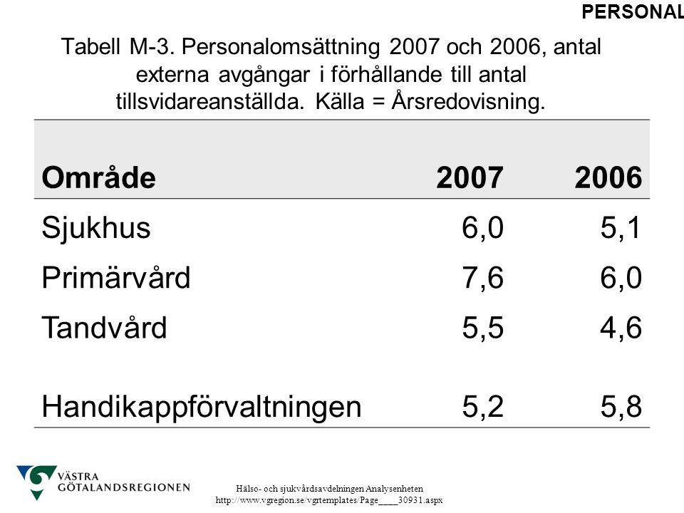 Hälso- och sjukvårdsavdelningen Analysenheten http://www.vgregion.se/vgrtemplates/Page____30931.aspx Tabell M-3. Personalomsättning 2007 och 2006, ant