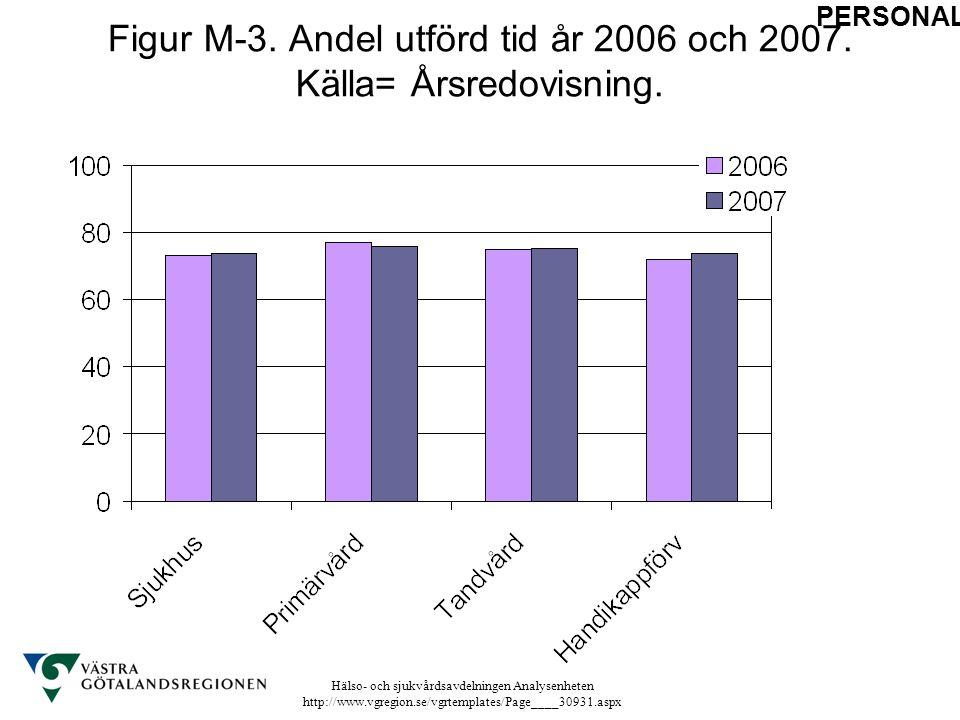 Hälso- och sjukvårdsavdelningen Analysenheten http://www.vgregion.se/vgrtemplates/Page____30931.aspx Figur M-3. Andel utförd tid år 2006 och 2007. Käl