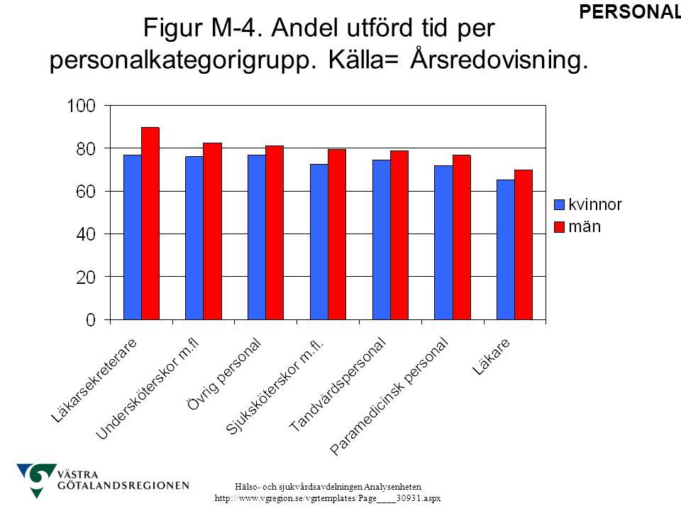 Hälso- och sjukvårdsavdelningen Analysenheten http://www.vgregion.se/vgrtemplates/Page____30931.aspx Figur M-4. Andel utförd tid per personalkategorig