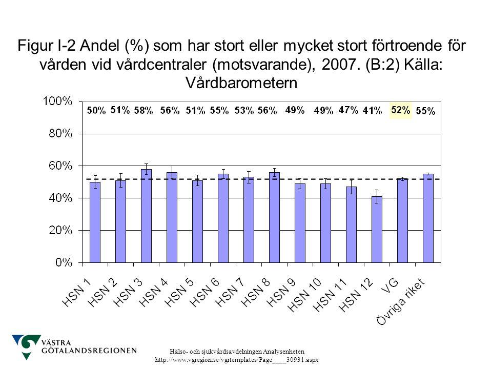 Hälso- och sjukvårdsavdelningen Analysenheten http://www.vgregion.se/vgrtemplates/Page____30931.aspx Figur I-2 Andel (%) som har stort eller mycket st