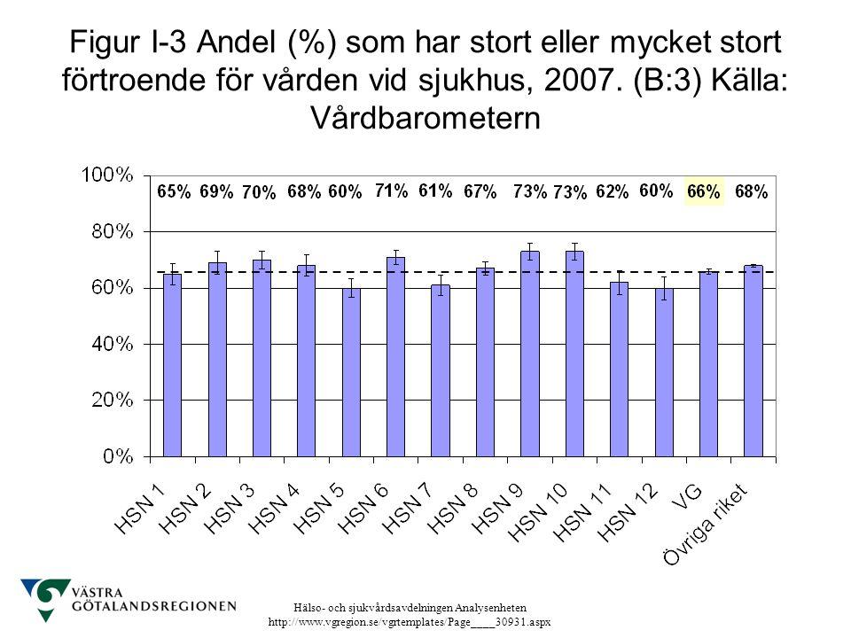 Hälso- och sjukvårdsavdelningen Analysenheten http://www.vgregion.se/vgrtemplates/Page____30931.aspx Figur I-3 Andel (%) som har stort eller mycket st