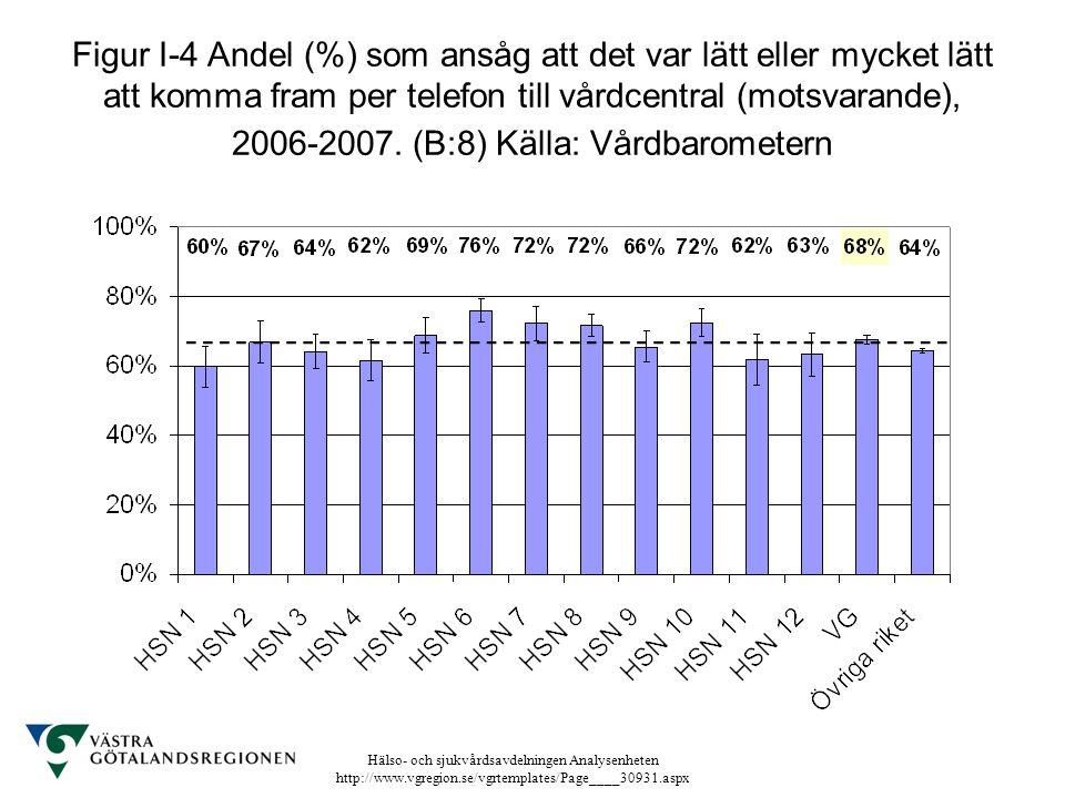 Hälso- och sjukvårdsavdelningen Analysenheten http://www.vgregion.se/vgrtemplates/Page____30931.aspx Figur I-4 Andel (%) som ansåg att det var lätt el