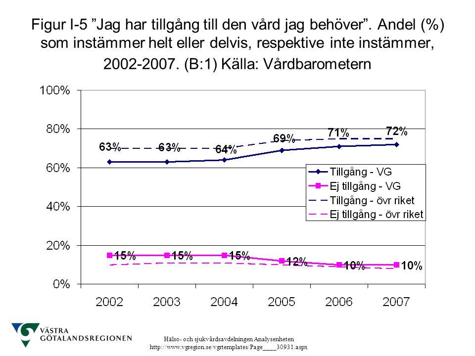 """Hälso- och sjukvårdsavdelningen Analysenheten http://www.vgregion.se/vgrtemplates/Page____30931.aspx Figur I-5 """"Jag har tillgång till den vård jag beh"""