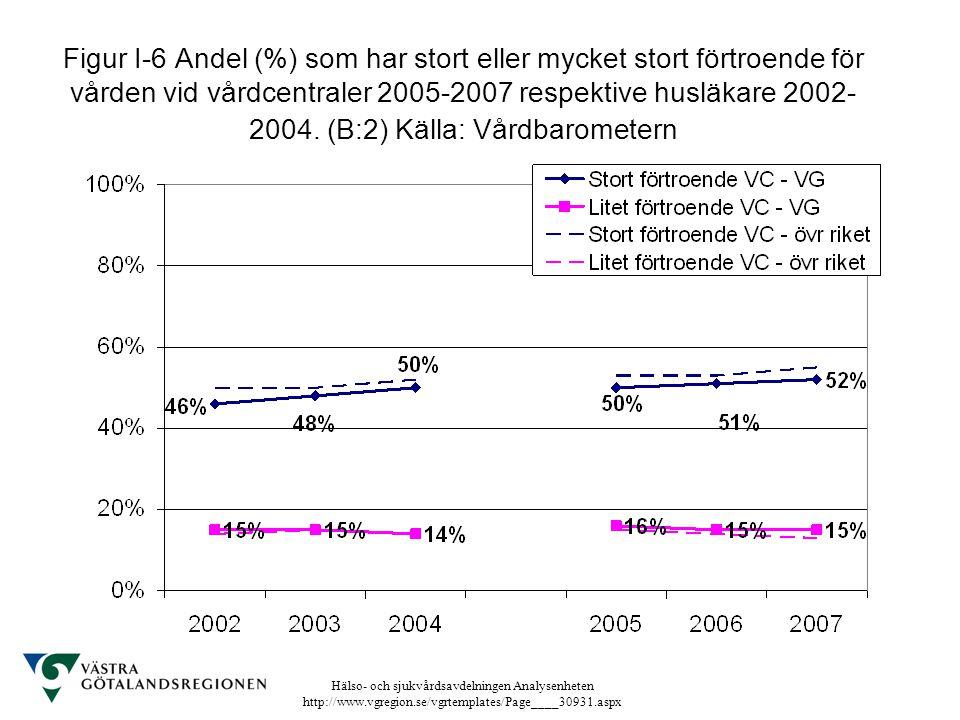 Hälso- och sjukvårdsavdelningen Analysenheten http://www.vgregion.se/vgrtemplates/Page____30931.aspx Figur I-6 Andel (%) som har stort eller mycket st