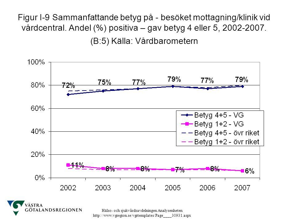 Hälso- och sjukvårdsavdelningen Analysenheten http://www.vgregion.se/vgrtemplates/Page____30931.aspx Figur I-9 Sammanfattande betyg på - besöket motta