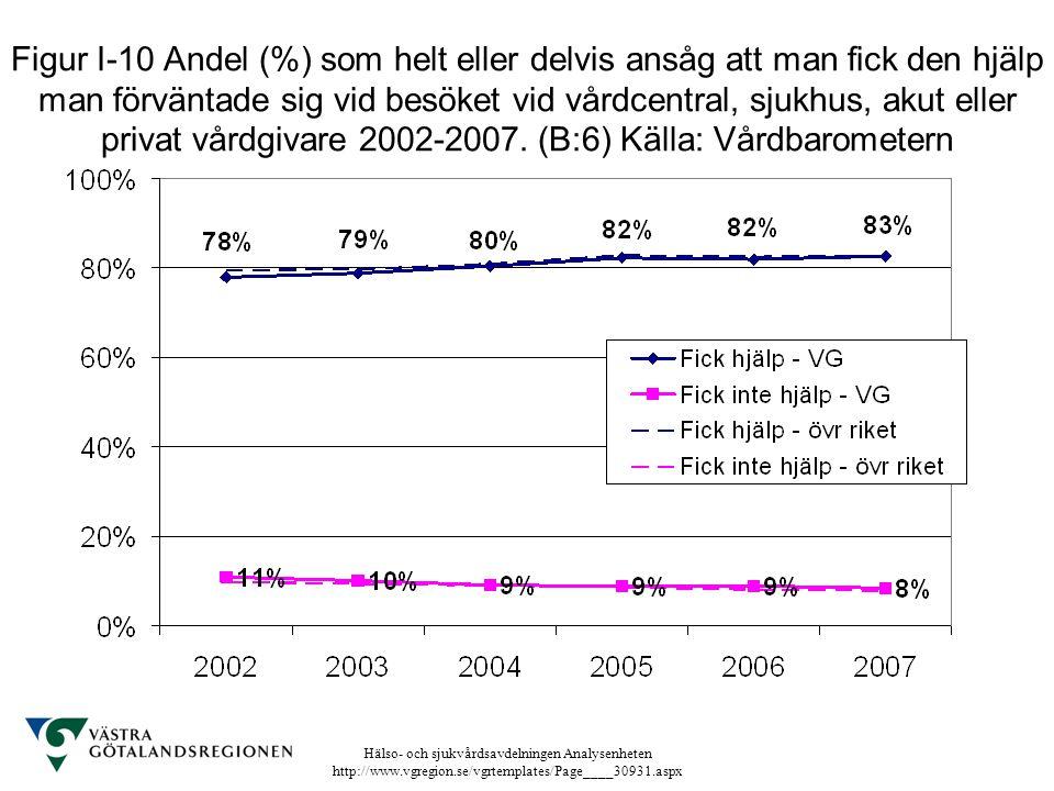 Hälso- och sjukvårdsavdelningen Analysenheten http://www.vgregion.se/vgrtemplates/Page____30931.aspx Figur I-10 Andel (%) som helt eller delvis ansåg