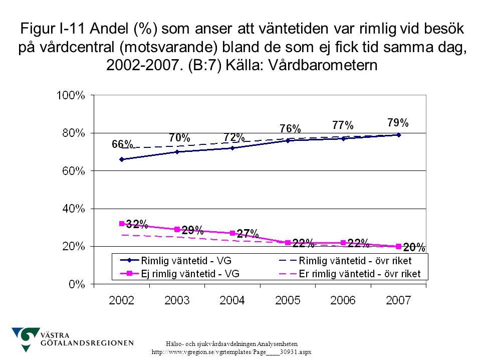 Hälso- och sjukvårdsavdelningen Analysenheten http://www.vgregion.se/vgrtemplates/Page____30931.aspx Figur I-11 Andel (%) som anser att väntetiden var