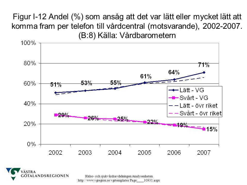 Hälso- och sjukvårdsavdelningen Analysenheten http://www.vgregion.se/vgrtemplates/Page____30931.aspx Figur I-12 Andel (%) som ansåg att det var lätt e