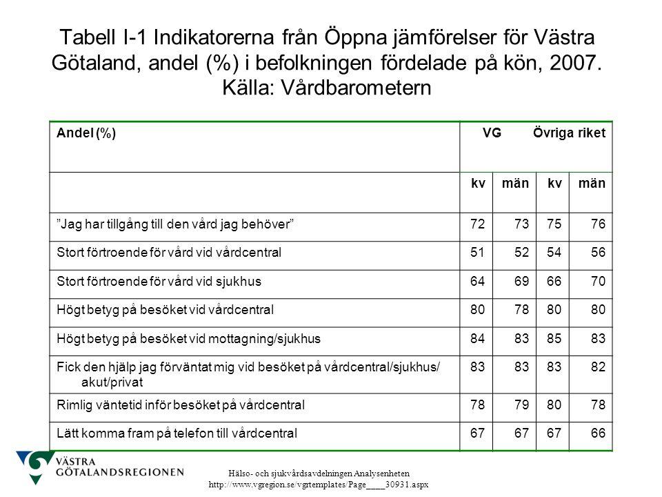 Hälso- och sjukvårdsavdelningen Analysenheten http://www.vgregion.se/vgrtemplates/Page____30931.aspx Tabell I-1 Indikatorerna från Öppna jämförelser f