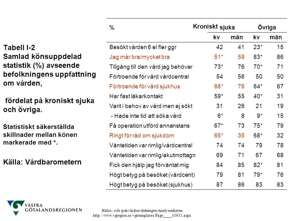 Hälso- och sjukvårdsavdelningen Analysenheten http://www.vgregion.se/vgrtemplates/Page____30931.aspx Tabell I-2 Samlad könsuppdelad statistik (%) avse