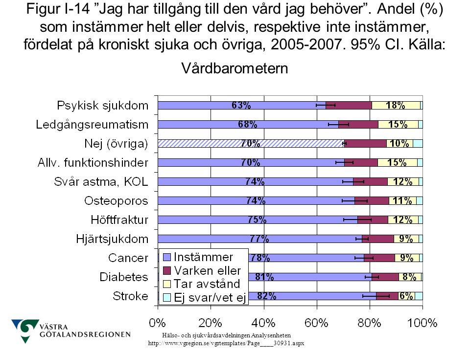 """Hälso- och sjukvårdsavdelningen Analysenheten http://www.vgregion.se/vgrtemplates/Page____30931.aspx Figur I-14 """"Jag har tillgång till den vård jag be"""