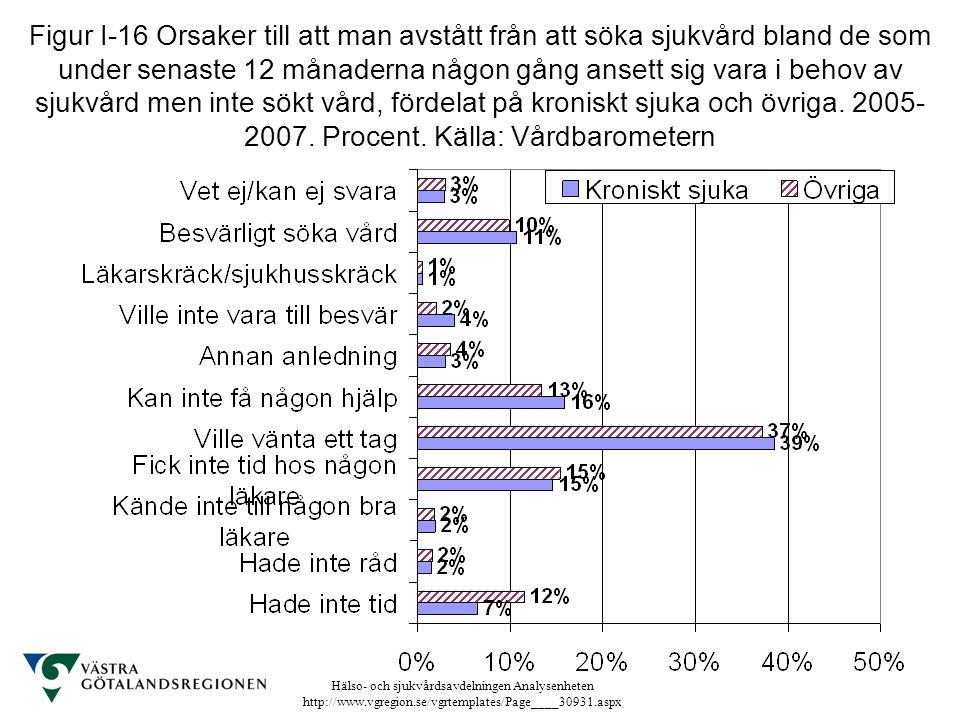 Hälso- och sjukvårdsavdelningen Analysenheten http://www.vgregion.se/vgrtemplates/Page____30931.aspx Figur I-16 Orsaker till att man avstått från att
