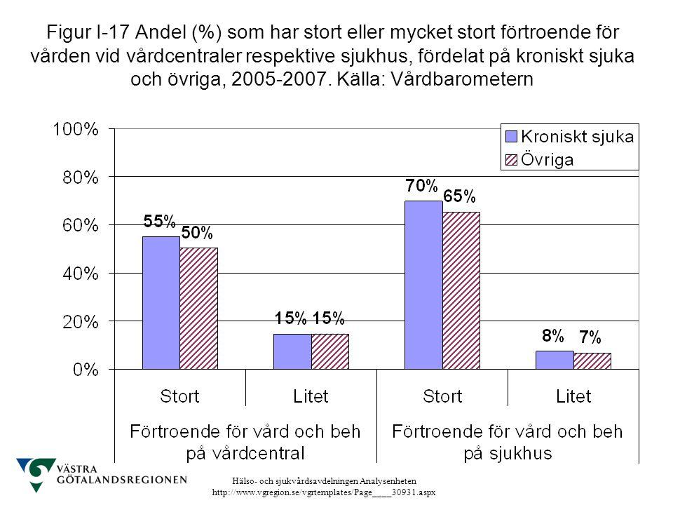 Hälso- och sjukvårdsavdelningen Analysenheten http://www.vgregion.se/vgrtemplates/Page____30931.aspx Figur I-17 Andel (%) som har stort eller mycket s